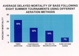 Average Delayed Mortality of Bass Following Eight Summer Tournaments: Live Well Aeration, Ice, Salt & Recirculation vs. Simply Adding Compressed Oxygen Only into Live Well Water.