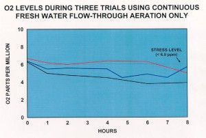 Flow Through Aeration Does Not Provide Enough Oxygen